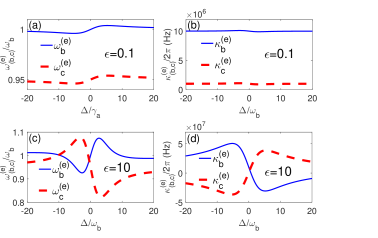 (Color online) Coherent mechanical mixing in the unresolved-sideband regime. Here (a) and (c) describe effective frequencies (