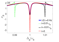 (Color online) Photon transmission in 2D optomechanical system. Probe field's (a) absorption and (b) dispersion for different