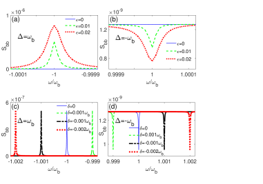 (Color online) Tunable Mechanical spectrum. The mechanical spectrum under (a) blue-detuning laser and (b) red-detuning laser for different coupling strength