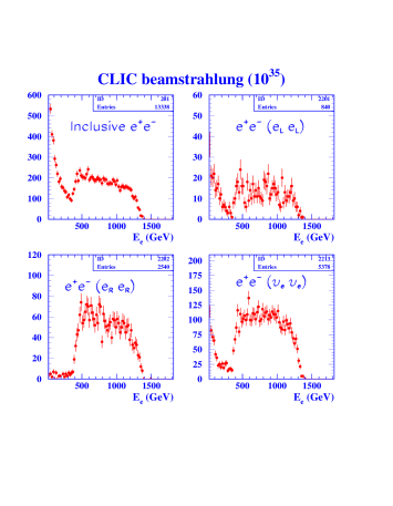(Left) Comparison of the capabilities of various colliders to observe different species of supersymmetric particles, in a range of supersymmetric models whose parameters are chosen to be compatible with experimental constraints from LEP and elsewhere. The models are ordered by their degree of compatibility with the recent BNL measurement of the muon anomalous magnetic moment, as indicated by the line in the top right panel. We see that linear colliders complement the LHC, via their abilities to observe weakly-interacting sparticles, in particular. In most of the restricted set of simplified models studied, CLIC (almost) completes the supersymmetric spectroscopy initiated by the LHC. (Right) Measured electron and positron spectrum for inclusive di-electron events for point E, for