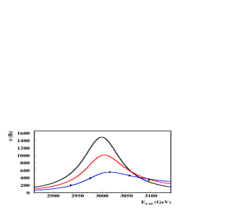 (Left) Production of