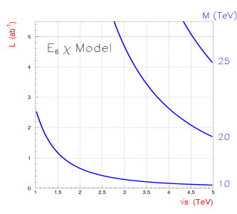 The 95% C.L. sensitivity contours in the