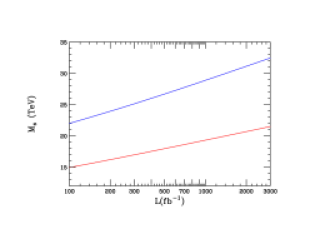 (Left) Deviations in the cross section for