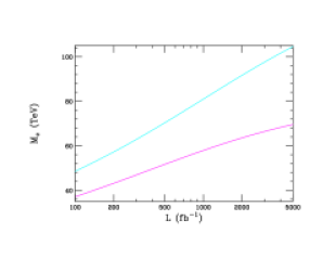 (Left) Corresponding reach for the compactification scale of the KK gauge bosons in the case of one extra dimension and all fermions localized at the same orbifold fixed point. (Right)Indirect constraints from