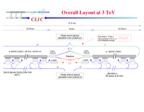 Overall layout of the CLIC complex for a center-of-mass energy of 3 TeV.