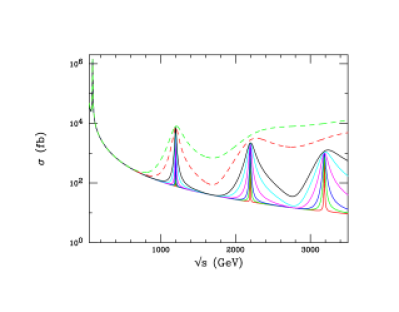 (Left) KK graviton excitations in the RS model produced in the process