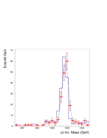 (Left) Angular distribution of produced muons from decay of a graviton. (Right) Reconstructed mass distribution of the