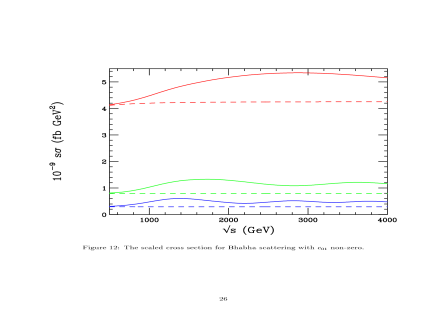 The scaled cross section for Bhabha scattering including