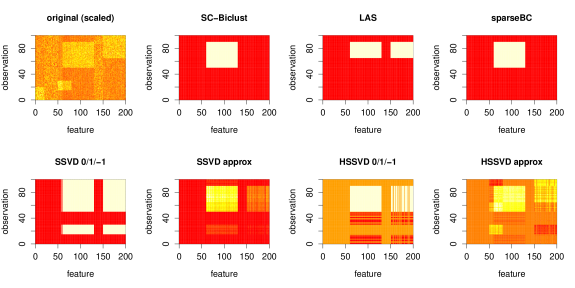 This is an illustration of a single simulation from the first simulation scenario. The first panel shows a heat map of the (scaled) data. The primary bicluster is the rectangular yellow block in the middle. The remaining panels show the biclusters identified by SC-Biclust, LAS, sparse biclustering, SSVD, and HSSVD, with the white regions corresponding to the biclusters. For SSVD and HSSVD, both the 0/1/-1 indicator matrix and the approximation matrix are plotted.