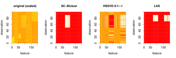 This is an illustration of a single simulation from the second simulation scenario. The first panel shows a heat map of the (scaled) data. The primary bicluster is the rectangular yellow block in the middle. The remaining panels show the biclusters identified by SC-Biclust, HSSVD, and LAS, with the white regions corresponding to the biclusters.