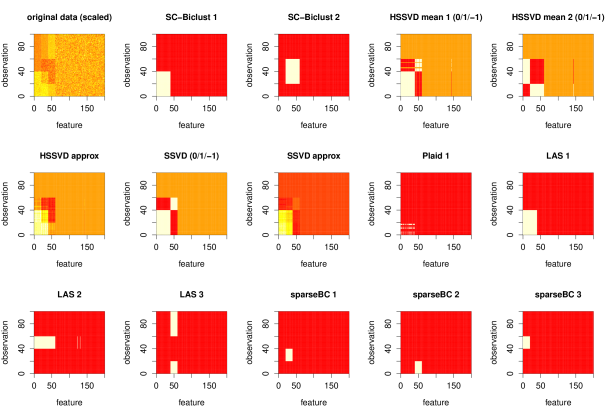 This is an illustration of a single simulation from the third simulation scenario. The first panel shows a heat map of the (scaled) data. The two overlapping biclusters are in the bottom left corner of the data matrix; one is in red and the other is in yellow. The remaining panels show the first two biclusters identified by SC-Biclust and HSSVD, the first bicluster identified by SSVD and Plaid, and the first three biclusters identified by LAS and sparse biclustering. The white regions correspond to the biclusters. For SSVD and HSSVD, both the 0/1/-1 indicator matrix layers and the overall approximation matrices are plotted.