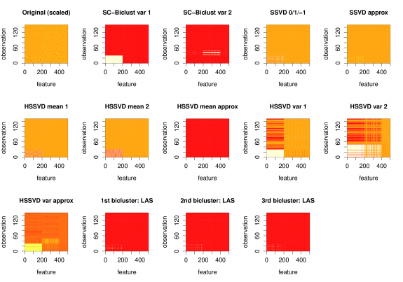 This is an illustration of a single simulation from the fifth simulation scenario. The first panel shows a heat map of the (scaled) data. The two non-overlapping variance biclusters are on the bottom left corner. The remaining panels show the first two variance biclusters identified by SC-Biclust, result from SSVD and HSSVD, and the first three biclusters identified by LAS. The white regions correspond to the biclusters. For SSVD and HSSVD, both the 0/1/-1 indicator matrix layers and the overall approximation matrices are plotted.