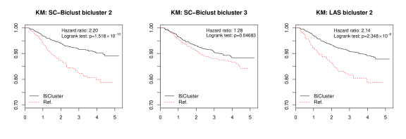 The Kaplan-Meier plots showing the association between first-onset TMD and the biclusters identified by SC-Biclust (layer 2 and 3) and LAS (layer 2).