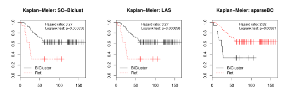 The Kaplan-Meier plots showing the association between survival and the biclusters identified by SC-Biclust, LAS, and sparse biclustering.