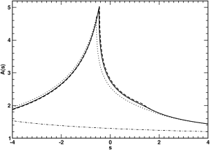 Current-quark-mass-dependence of the inverse of the dressed-quark wave function renormalisation. For all curves
