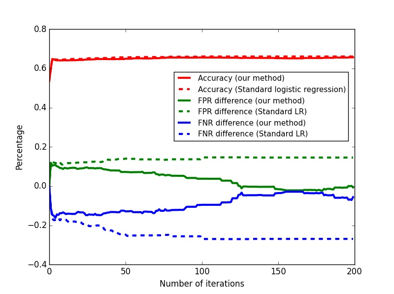 """Accuracy, FPR difference, and FNR difference (evaluated on the hold-out data) of the learned classifier after each iteration of fairness-regularized gradient descent (""""Our""""), versus vanilla logistic regression (""""LR""""). Using this scheme, we can stop at the iteration of our wish, in order to pick the classifier which best suits our trade-off preferences."""