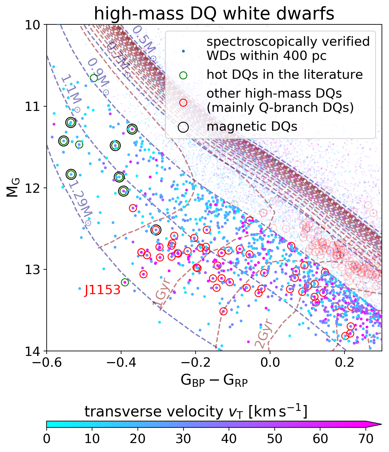 A part of the H–R diagram showing the spectroscopically-verified WDs, with Q-branch DQ and hot DQ white dwarfs marked by red and green open circles. We also mark magnetic DQs with larger black circles. Note that the mass range here (
