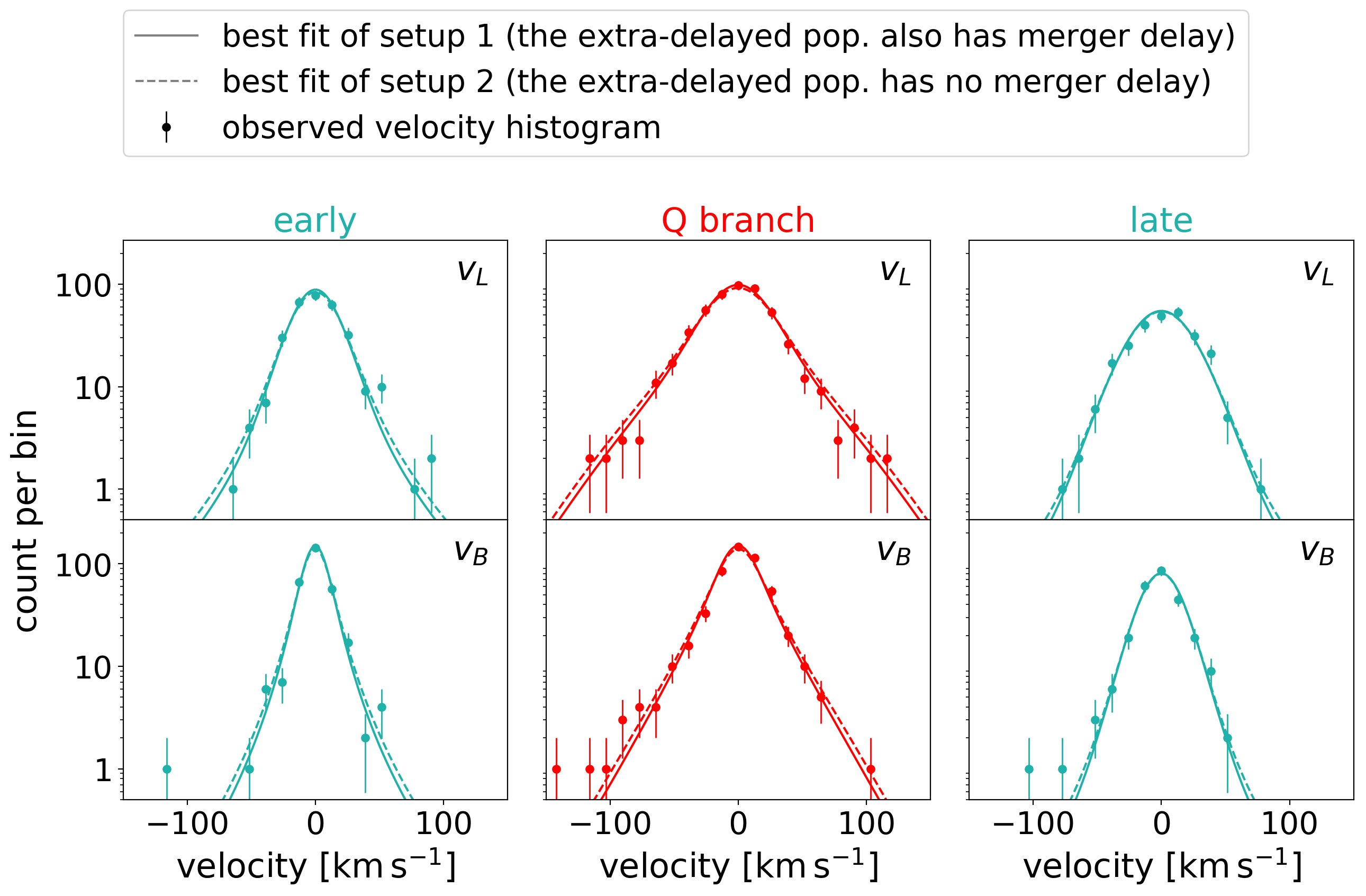 The goodness of fitting: a comparison between the observed distributions of transverse velocity and the model predictions under the best-fitting parameters.