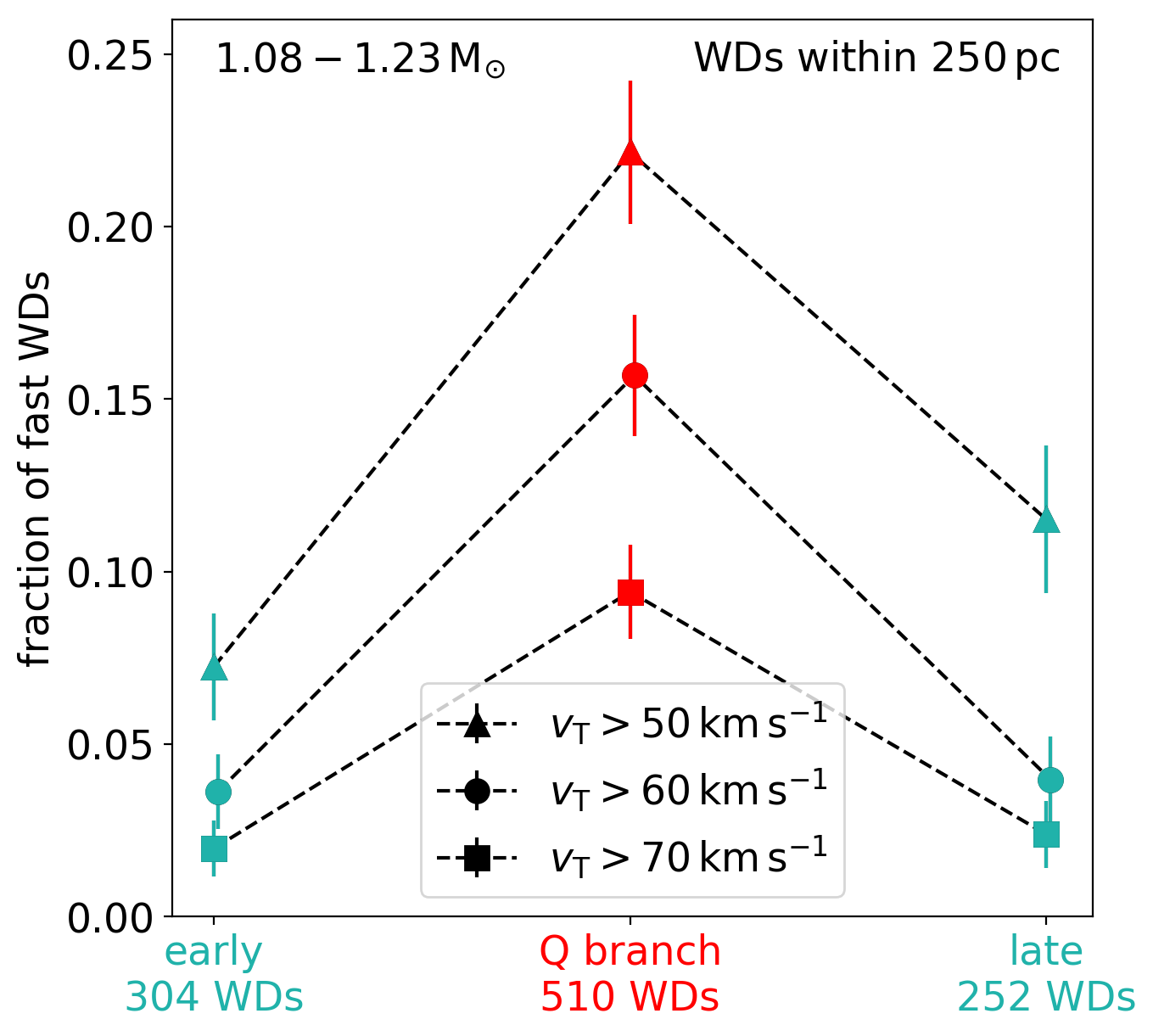 The fraction of fast white dwarfs with a variety of velocity cuts (