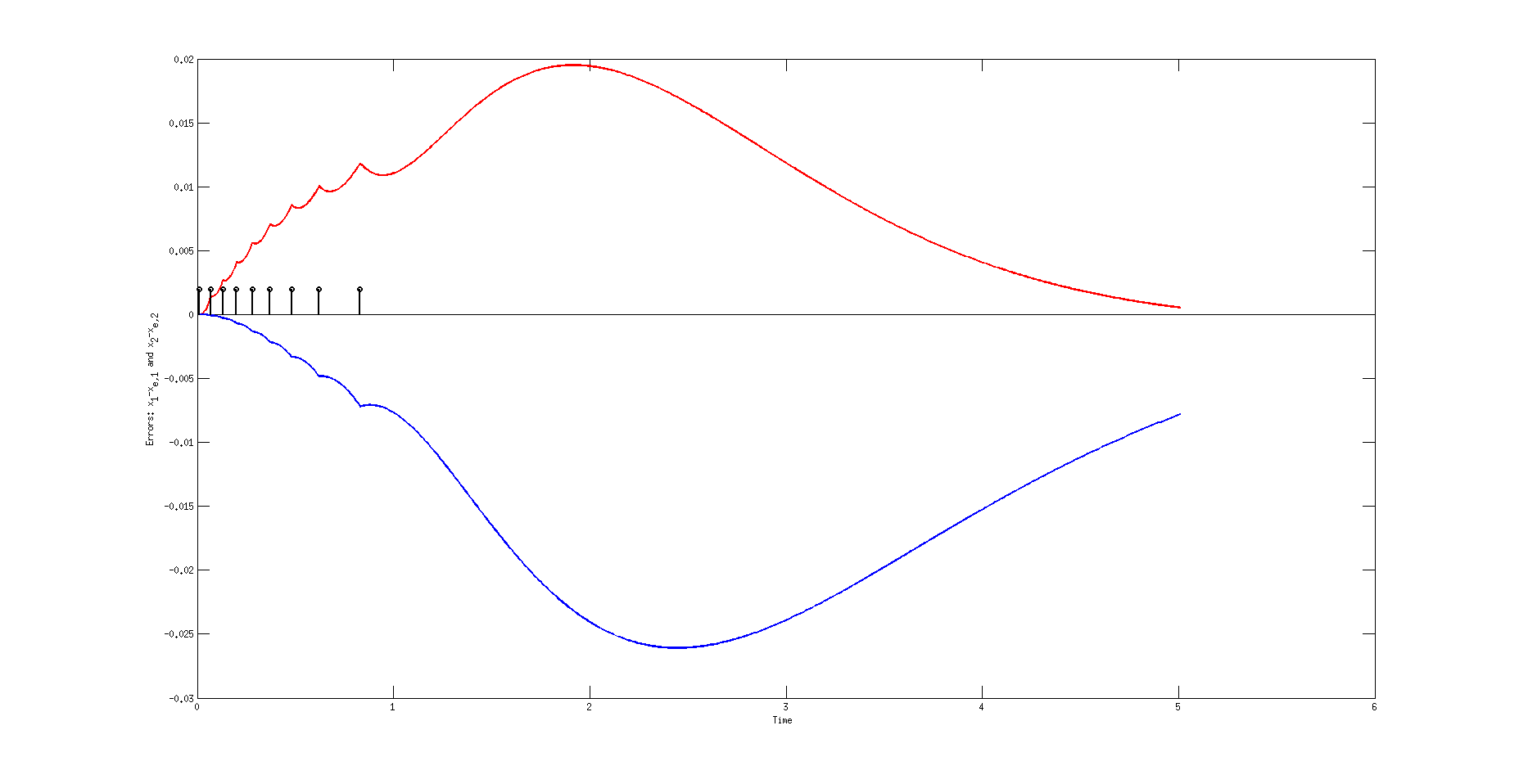 The red curve corresponds to the first component of the error