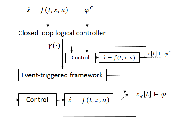Schematic of two-step event-triggered controller synthesis with logical constraints