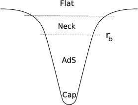 (a) The geometry of black hole is flat at infinity, then there is a 'neck' region, and further-in the geometry takes the form of