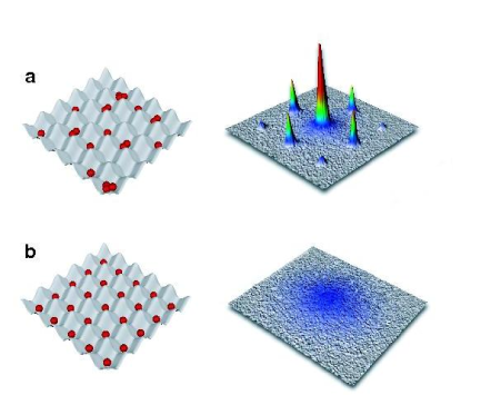 Distribution of atoms among lattice sites vs. momentum distribution of atoms released from an optical lattice. (a): low lattice potential: the largest interference peak is at zero momentum. The system is a superfluid with fluctuating number of atoms per site. (b): high lattice potential case where a perfect Mott state with exactly one atom per site is achieved – the momentum distribution is blurred (from
