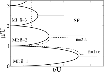 A schematic plot of the phase diagram of the Bose-Hubbard model. The lobes, surrounded by the superfluid sea, correspond to the Mott insulator islands with integer filling factor