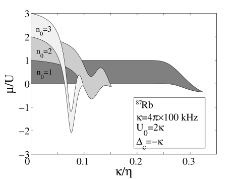 Overlapping MI phases for the Bose-Hubbard model in an optical cavity (from