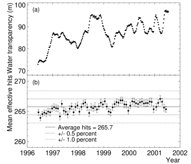 (a) Time variation of the measured water transparency during SK–I. Stability of the SK–I energy scale as a function of time. (b) Each point represents the mean