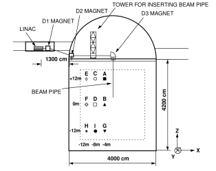 The LINAC system at SK. The dotted line represents the fiducial volume of the detector and the black dots indicate the positions where LINAC data were taken.