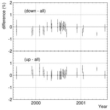 Directional dependence of energy scale by DT calibration. Upper figure shows