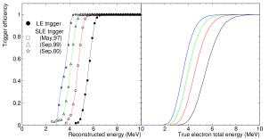 Trigger efficiency as a function of energy. The left plot shows the efficiency as a function of reconstructed energy (see Section