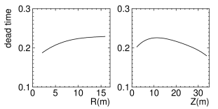 Position dependence of the spallation cut's dead time. The horizontal axis shows the distance from the barrel (left), and the minimum distance from the top or bottom (right).
