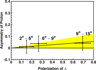 Result of proton asymmetries for different scattering angles. Since the horizontal axis denotes the polarization of