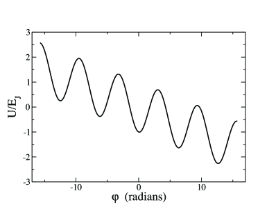 Effective potential for a current-biased JJ. The slope of the cosine potential is