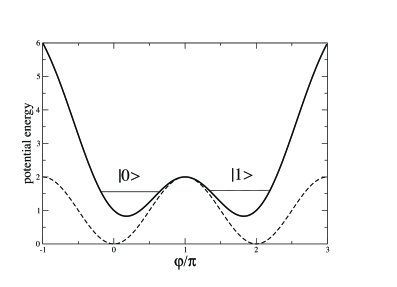 Double-well potential of the flux qubit. The dashed curve is the cosine potential of the JJ alone; the solid curve shows the modification caused by the self-inductance of the ring. The states