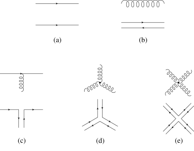 'tHooft's double line notation. The lower diagram shows each QCD propagator or interaction vertex in the double line notation.