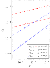 ED and cavity method results for the hyperstatic regime. (a) Cumulative function (top) and the participation ratio (bottom) at low frequency for the