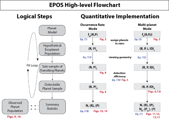 Flowchart of the Exoplanet Population Observation Simulator. A description of all mathematical symbols can be found in table