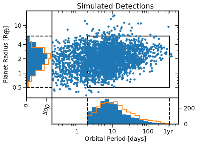 Comparison of simulated planets for the example model (blue) with detected planets (orange). The comparison region (black box) excludes hot Neptunes (