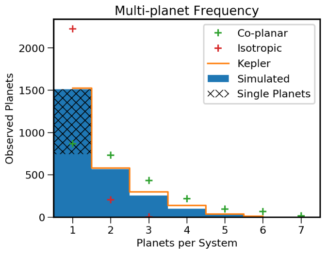 Simulated versus observed frequency of multi-planet systems. The blue histogram shows the example model with an average mutual inclination of