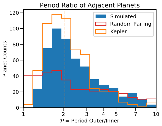 Simulated (blue) versus observed (orange) period ratio between adjacent planets in multi-planet systems. The red line shows, for comparison, a simulation where planet orbits are randomly drawn from the period-radius distribution (Figure