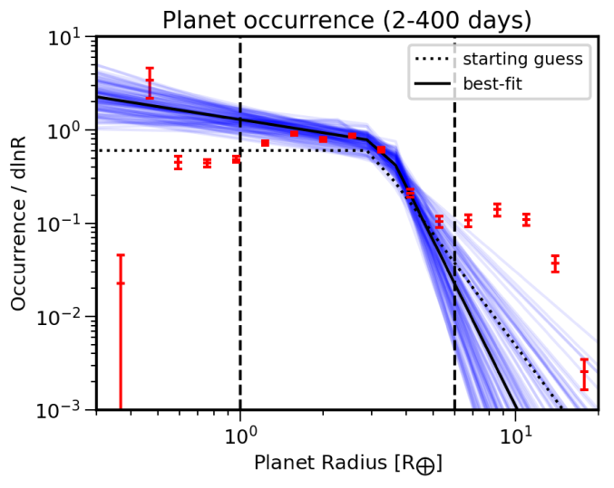 Posterior orbital period distribution (top) and planet radius distribution (bottom). The red bars show the occurrence rates estimated using the inverse detection efficiencies for comparison. Note that the occurrence rates underestimate the true distribution in bins that include regions where