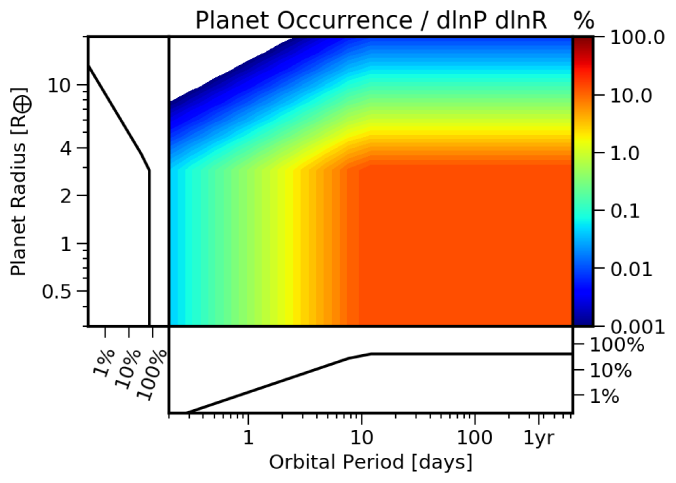 Example planet probability distribution function,