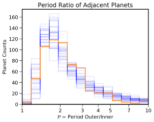 Posterior predictive plots of simulated planetary systems. 30 samples from the posterior are shown in blue and the observed systems are shown in orange. The top left panel show the best-fit period-radius distribution in green, see Figure