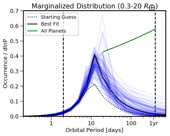 Marginalized orbital period distribution of the innermost planet in the system. The green line indicates the distribution of all planets in the system.