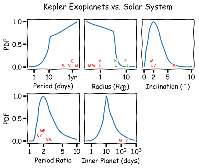 Best-fit distribution of planetary system properties from Kepler (blue) compared to the solar system terrestrial planets (red letters). The inclinations of the terrestrial planets are with respect to the invariable plane. The orbital periods, radii, inclinations, and period ratios of the terrestrial planets lie near the peak of the distribution of kepler systems. The only notable exception is the orbital period of the innermost planet, where Mercury (93th percentile) and Venus (97th percentile) lie in the tail of the distribution.