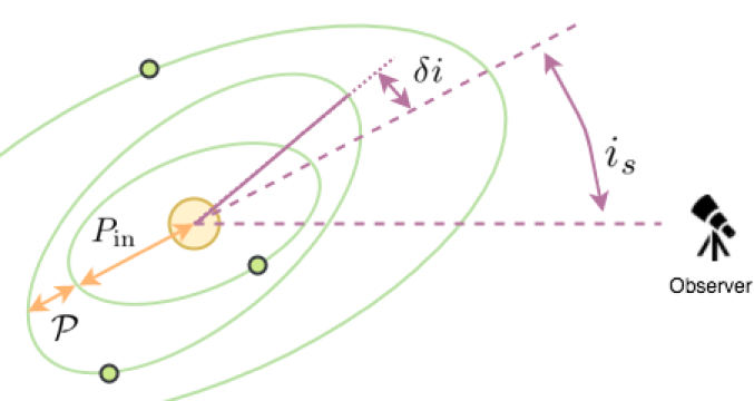 Illustration of the planetary system architecture.