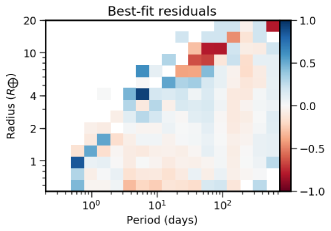The top left panel show the vetting efficiency per grid cell for a Robovetter score larger than